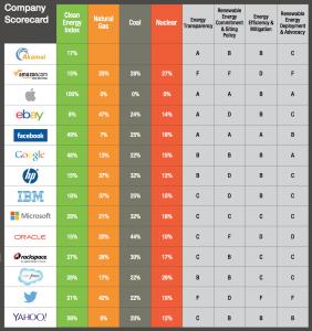 Greenpeace Grafik zu Cloud-Anbietern