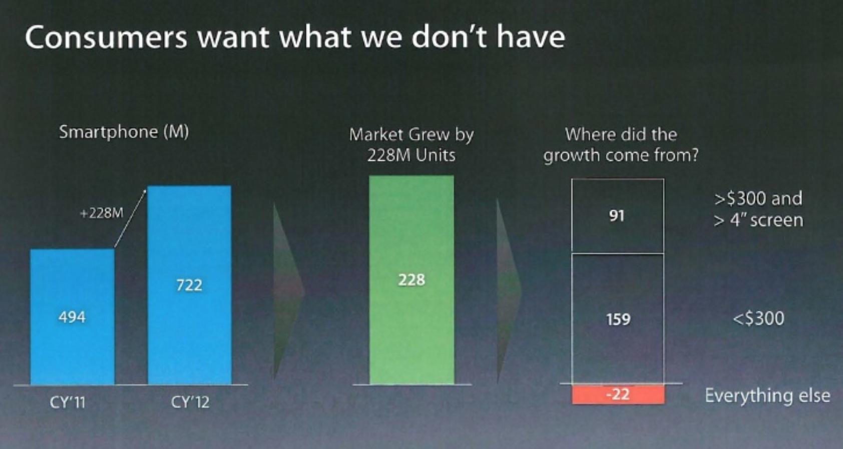 Apple Statistik (Bild: Apple)