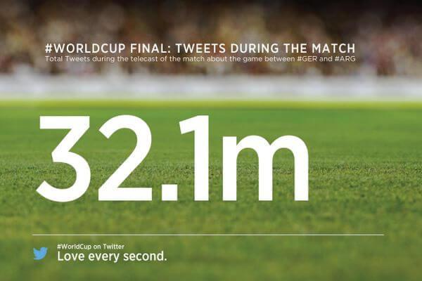 Twitter: So heiß wurde zum deutschen WM-Titel diskutiert 1