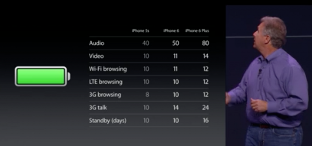 iPhone 6 und iPhone 6 Plus - Akku