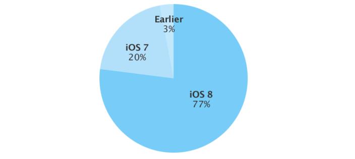 ios-apple-ios8-first