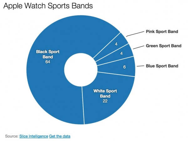 AppleWatch-Sportsbands-Stats