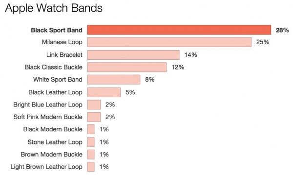applewatch-bands-data