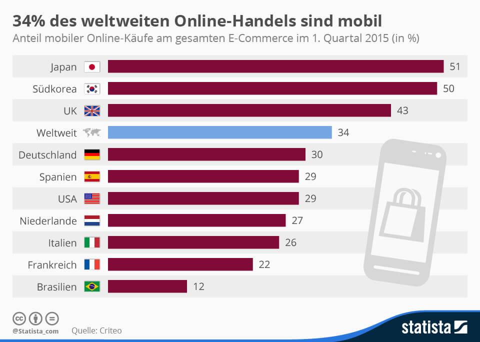 34% aller Online-Einkäufe geschehen mobil 1