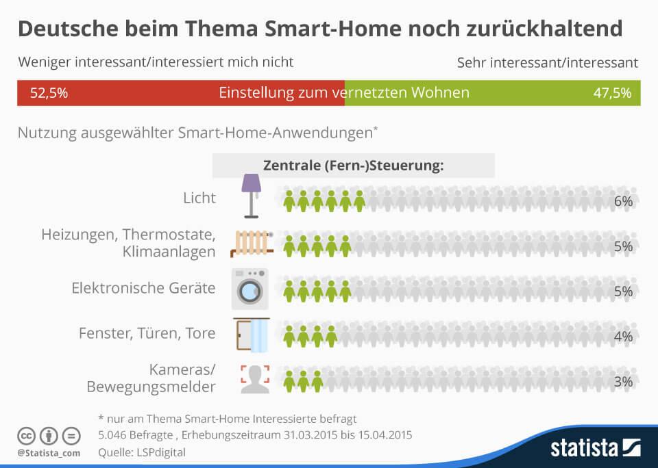 Smart Home - Statistik von Statista