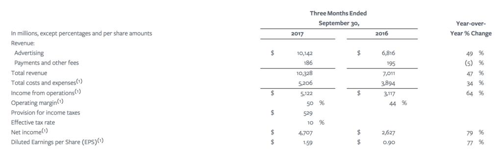 Facebook vermeldet umsatzstärkstes Quartal des Jahres 1