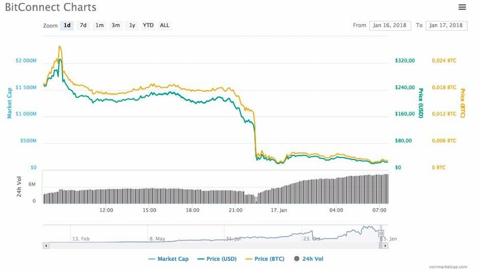 Bitconnect: Weiteres Schneeballsystem schließt ihre Pforten 1