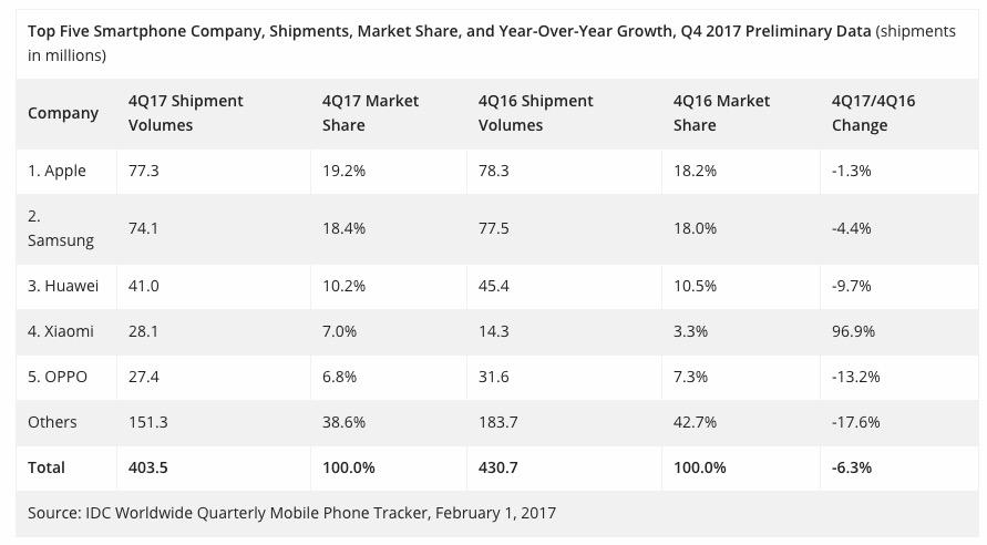 Apple überholt Samsung im vierten Quartal 2017 2