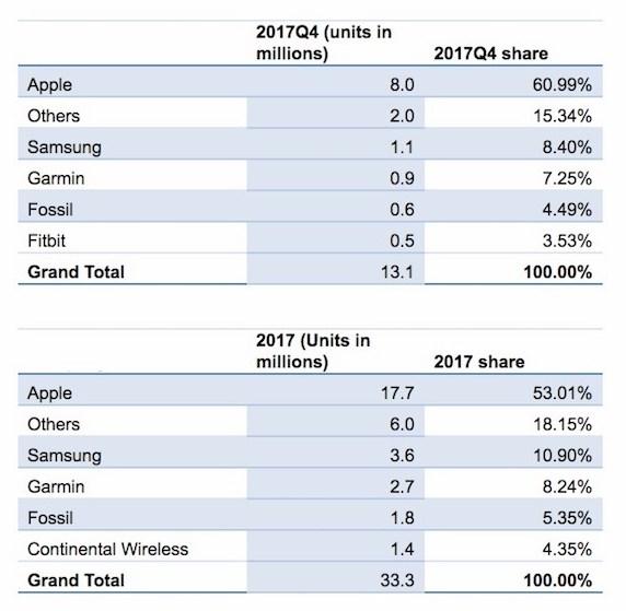 Apple Watch dominiert Smartwatch- und Wearable-Markt 1