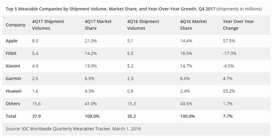 Globaler Wearable Markt