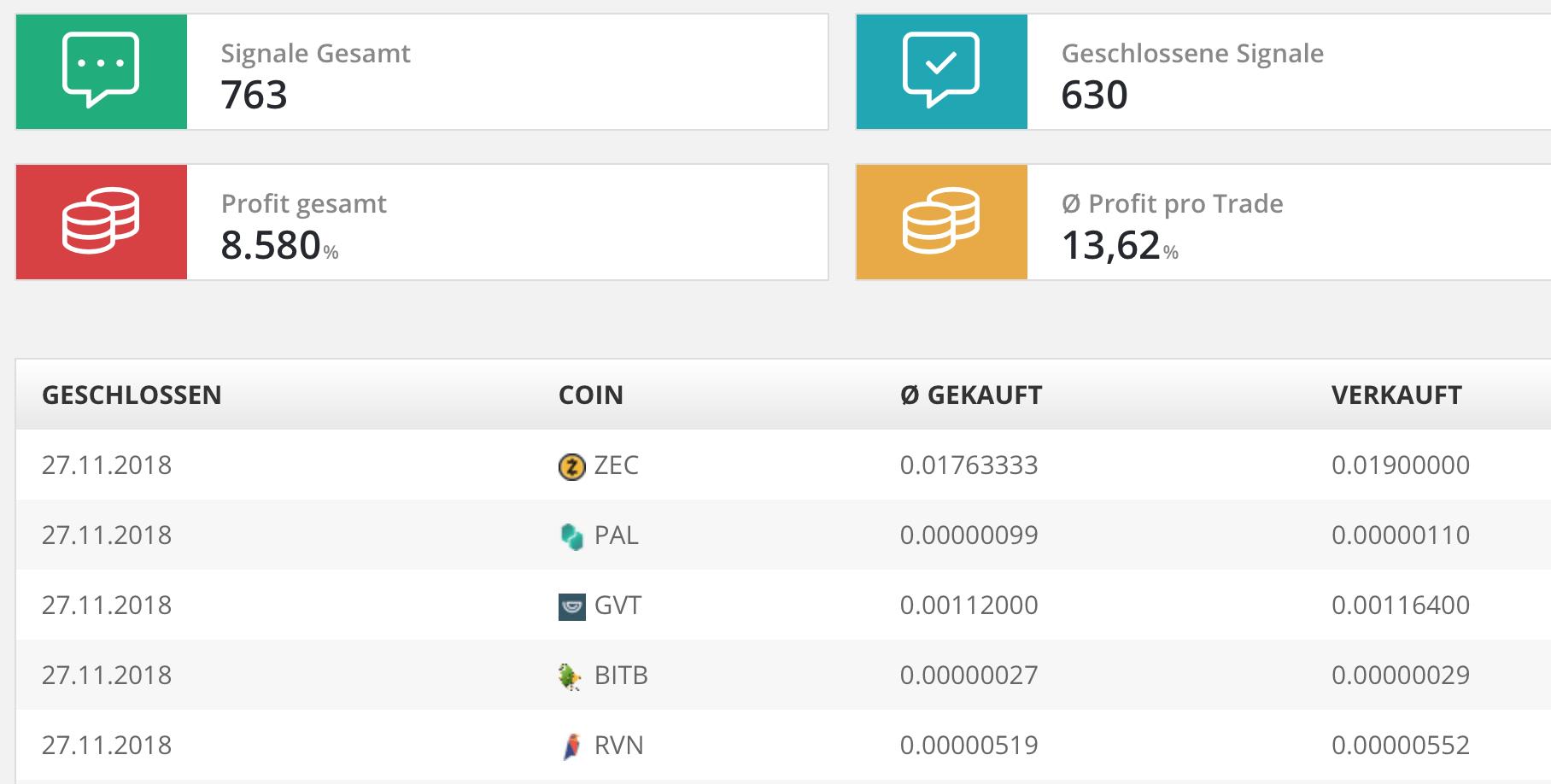 Hardcore Signals Erfahrungen - So vermehre ich meine Bitcoins 1