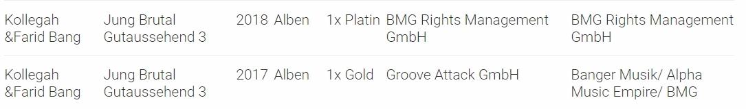 JBG 3 Platin-Status Bestätigung