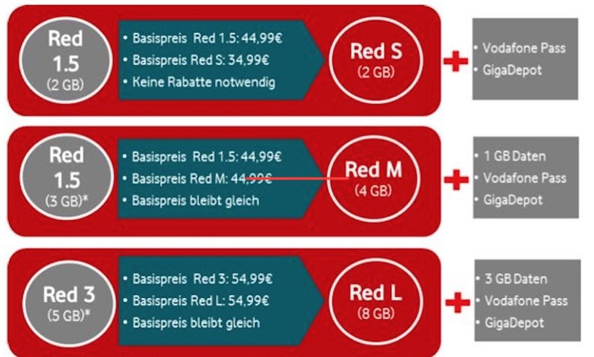 Vodafone stellt Tarife um: Mehr Leistung für das gleiche Geld 1